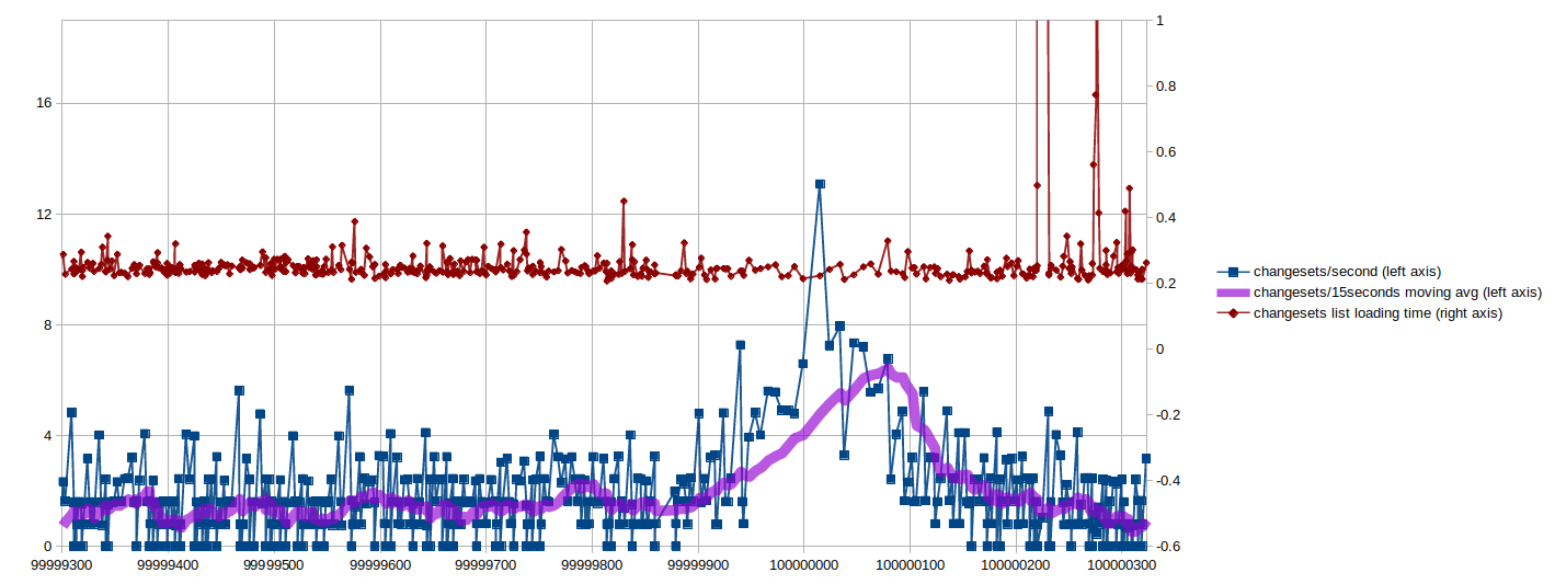 Changesets per second and page loading time plotted per changeset count