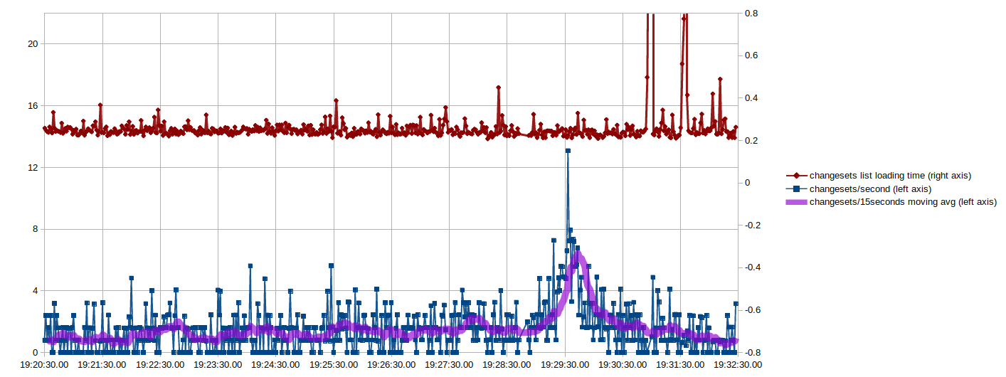 Changesets per second and page loading time plotted per second